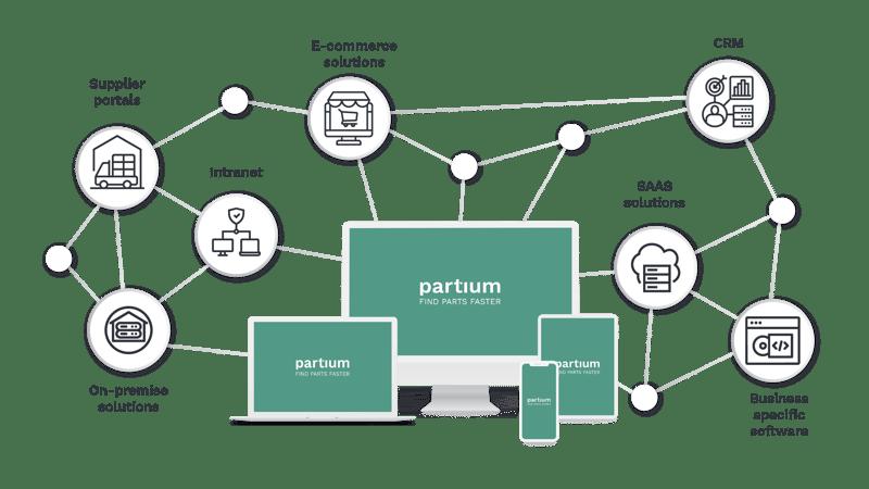 partium-connectivity