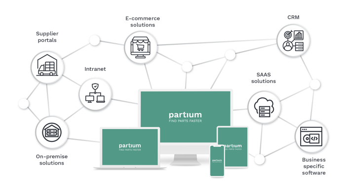 Partium has great Connectivity