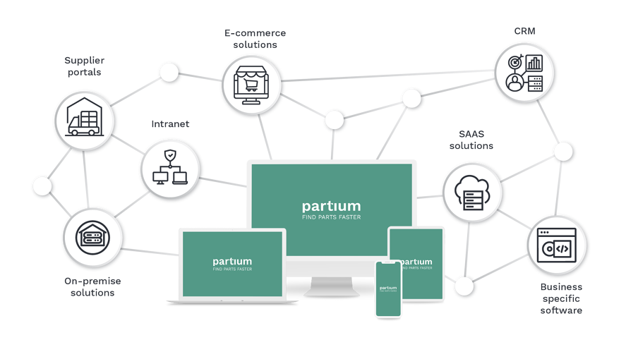 Partium integrates well in your systems!
