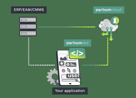 partium_integration